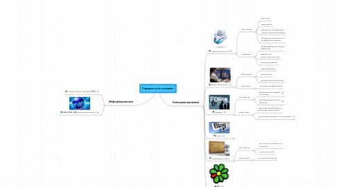 Mind Map: Сервисы сети интернет