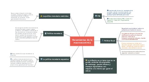 Mind Map: Heramientas de la macroeconimía