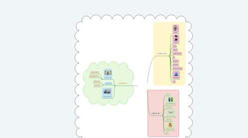 Mind Map: อาชีพที่น่าสนใจ