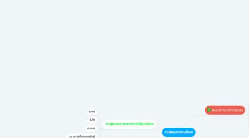 Mind Map: การพัฒนาสถานศึกษา
