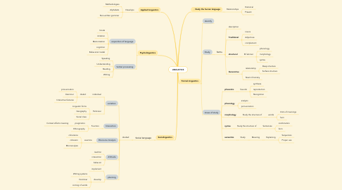 Mind Map: LINGUSTICS