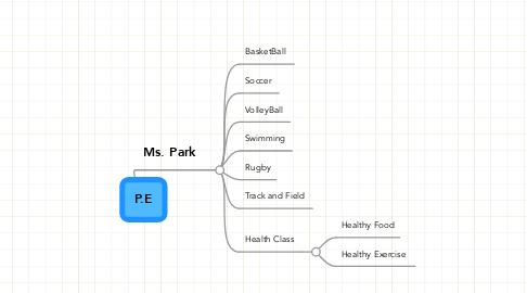 Mind Map: P.E
