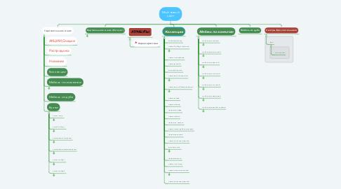 Mind Map: Мой новый сайт
