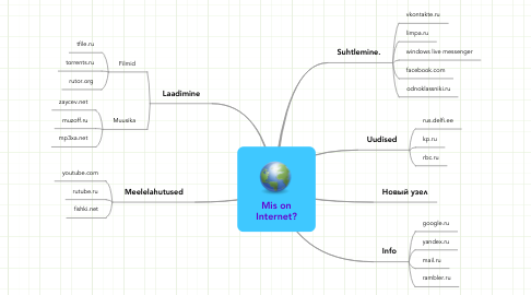 Mind Map: Mis on