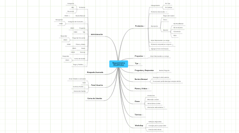 Mind Map: Requerimientos WoodWorker