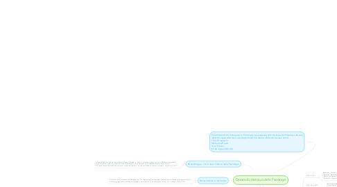 Mind Map: Desarrollo Historico de la Psicología