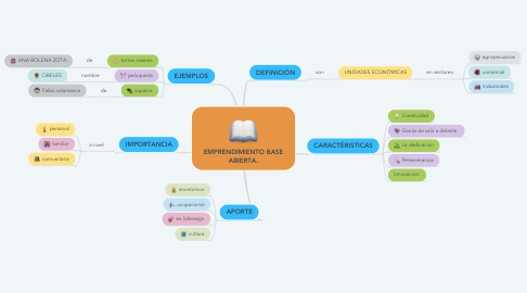 Mind Map: EMPRENDIMIENTO BASE ABIERTA.