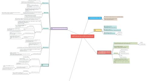 Mind Map: องค์ประกอบของระบบเครือข่ายคอมพิวเตอร์