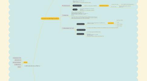 Mind Map: องค์ประกอบของระบบเครือข่าย