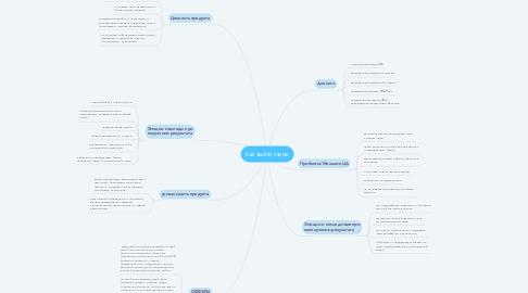 Mind Map: Как выйти замуж
