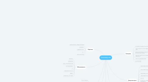 Mind Map: Производство