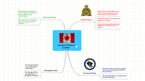 Mind Map: Levels of Police in