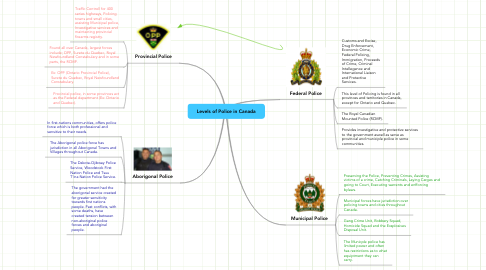 Mind Map: Levels of Police in Canada