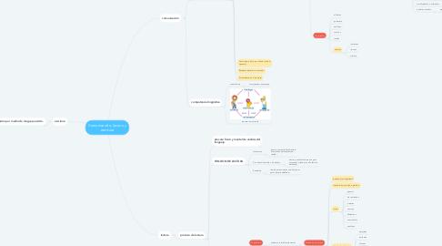 Mind Map: Comunicación, lectura y escritura