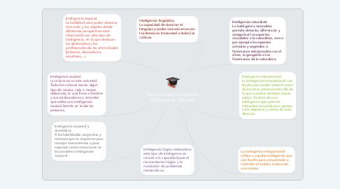 Mind Map: Teoría de las Inteligencias Múltiples de Gardner