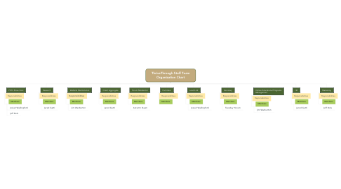 Mind Map: ThriveThrough Staff Team Organization Chart