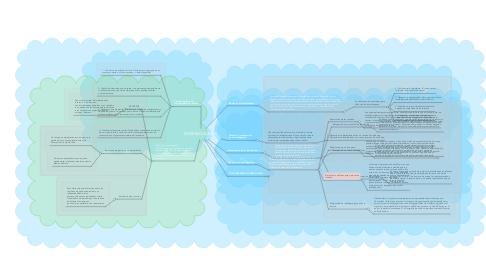Mind Map: INTERBLOQUEOS