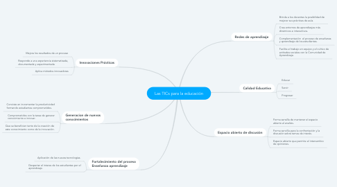 Mind Map: Las TICs para la educación