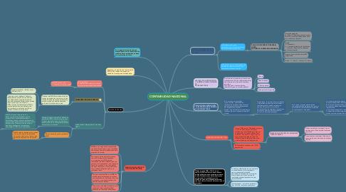 Mind Map: CONTABILIDAD NACIONAL