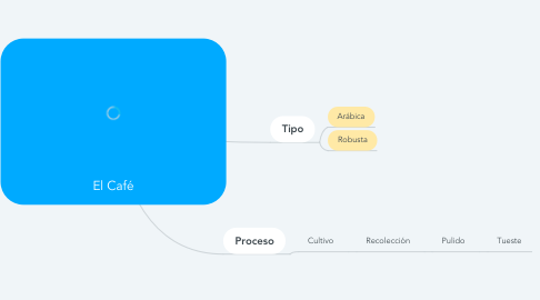 Mind Map: El Café