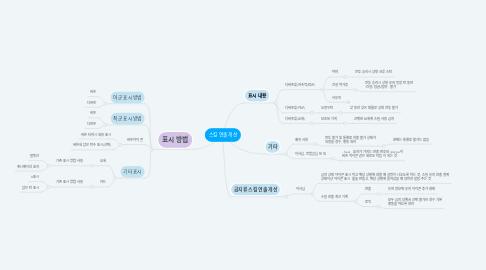 Mind Map: 스킬 연출 개선