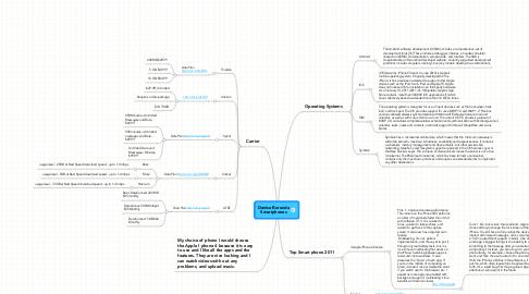 Mind Map: Denise BorundaSmartphones