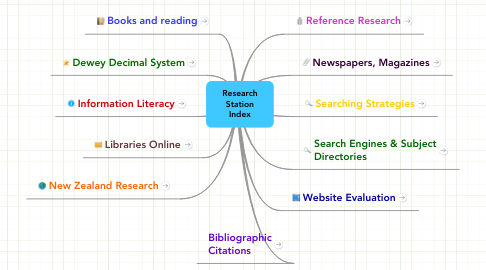 Mind Map: Research Station Index