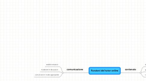 Mind Map: Funzioni del tutor online