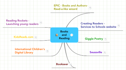 Mind Map: Books and Reading