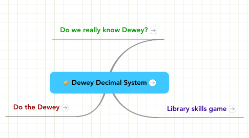 Mind Map: Dewey Decimal System
