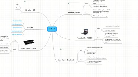 Mind Map: Netbook
