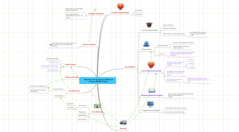 Mind Map: Education For the Future in Math and Science (EFMS) Program
