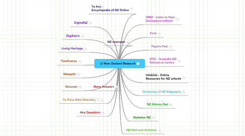 Mind Map: New Zealand Research