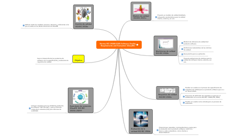 Mind Map: Norma ISO 25000:2005 Software Quality Requirements and Evaluation (SQuaRE)