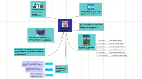 Mind Map: NORMA ISO/IEC 25000:2005.