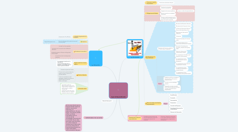 Mind Map: Leyes de Emprendimiento