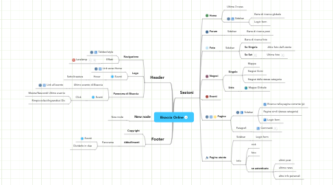 Mind Map: Bisaccia Online