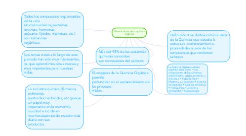 Mind Map: Generalidades de la quimica organica