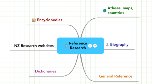 Mind Map: Reference Research