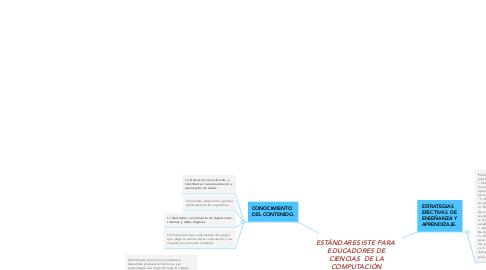 Mind Map: ESTÁNDARES ISTE PARA  EDUCADORES DE CIENCIAS  DE LA COMPUTACIÓN