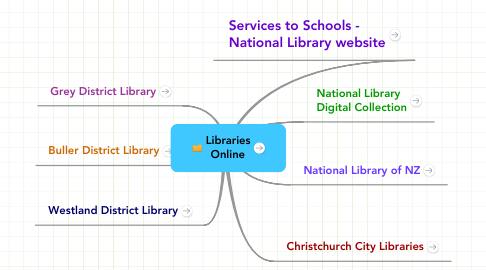 Mind Map: Libraries Online