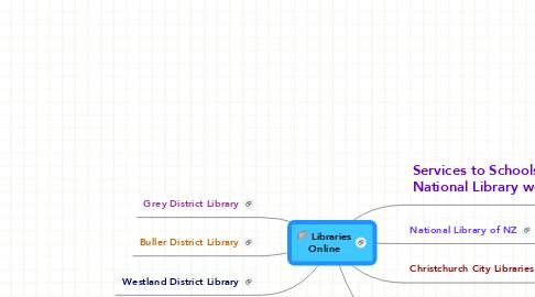 Mind Map: Libraries Online