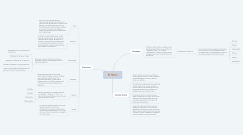 Mind Map: El Teatro