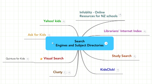 Mind Map: Search Engines and Subject Directories