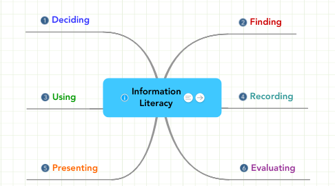 Mind Map: Information Literacy