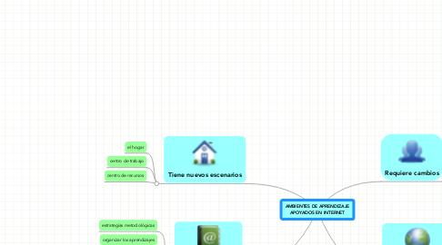Mind Map: AMBIENTES DE APRENDIZAJEAPOYADOS EN INTERNET