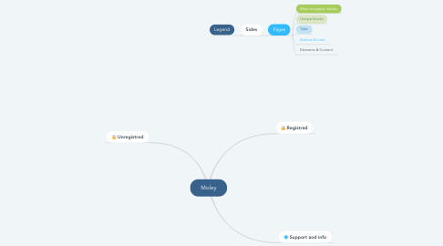 Mind Map: Moley