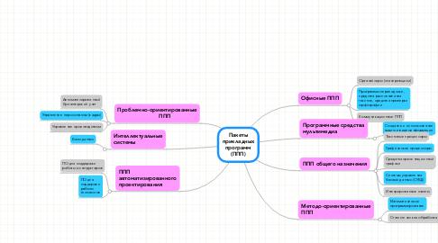 Mind Map: Пакеты прикладных программ (ППП)