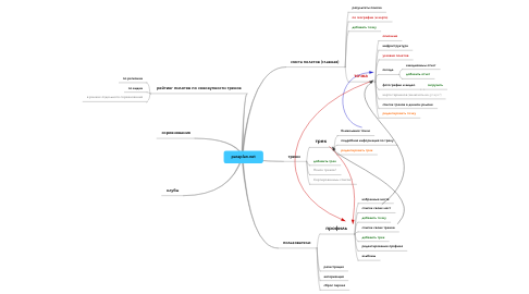 Mind Map: paraplan.net