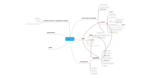 Mind Map: paraplan.net